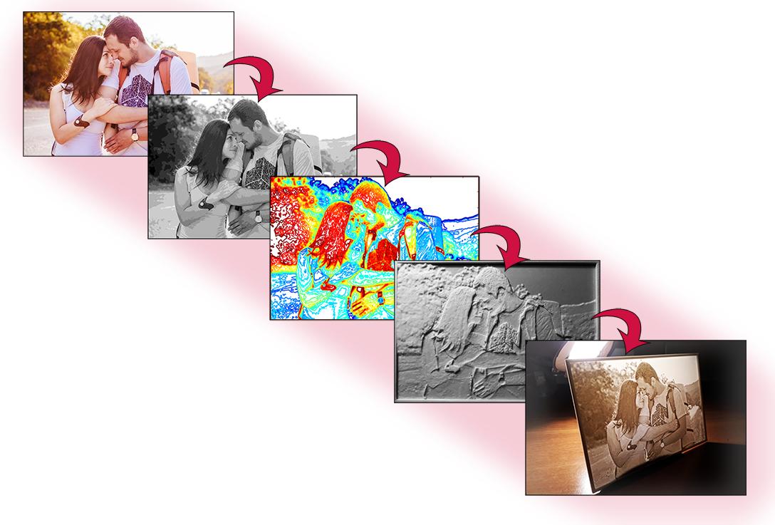 Een 3D print foto is een combinatie van drie werelden: fotografie, software algoritmen en 3D printen.